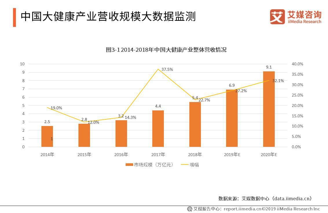 中国大健康产业报告:2020年营收规模将超9万亿,负面舆情事件仍层出不穷