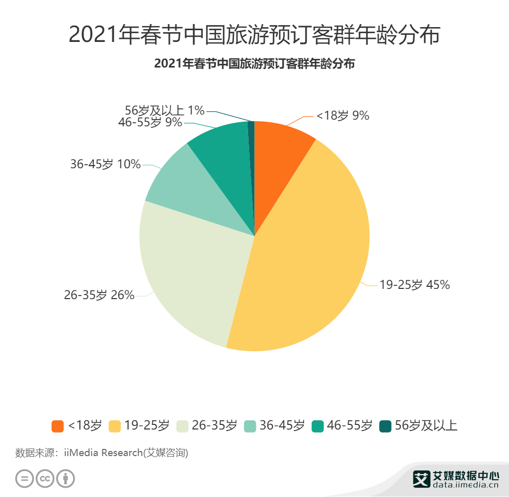 2021年春节中国旅游预订客群年龄分布