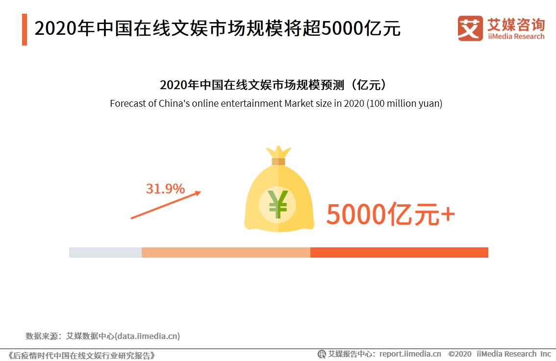2020年中国在线文娱市场规模将超5000亿元