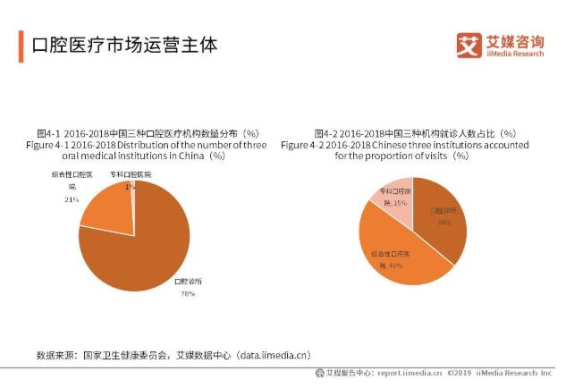 2019-2021中国口腔医院产业发展现状与趋势分析