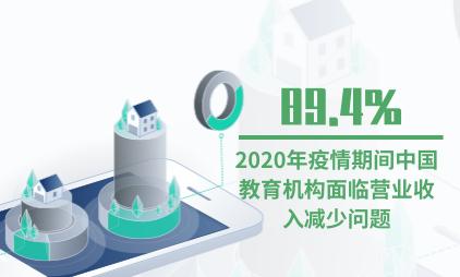 教育行业数据分析:2020年疫情期间中国89.4%教育机构面临营业收入减少问题