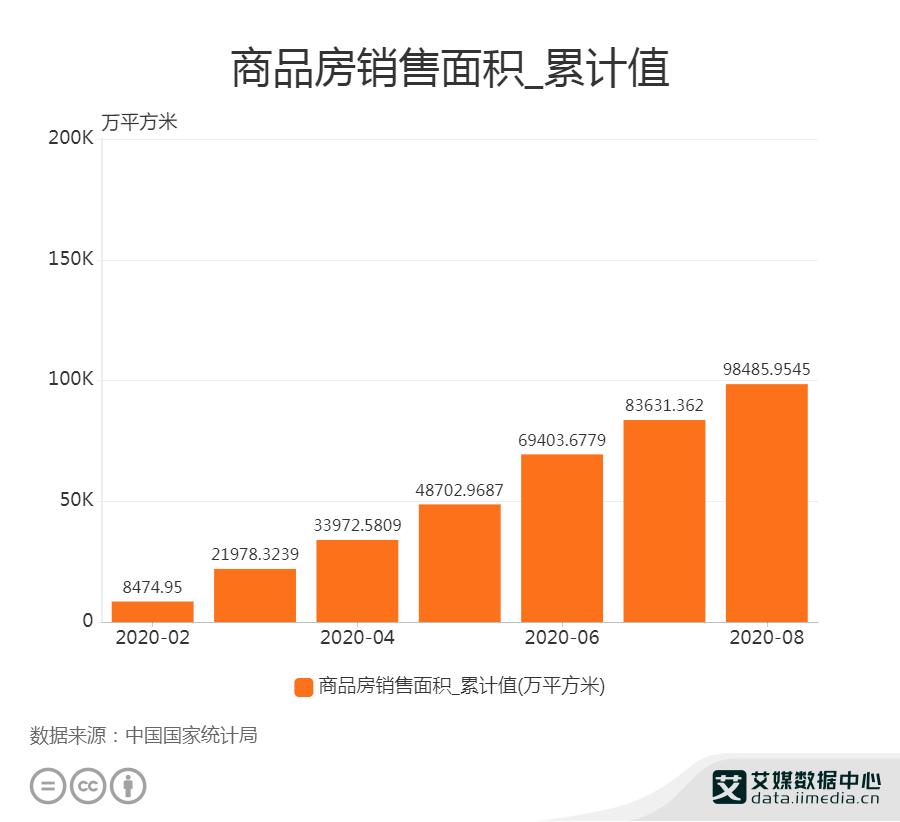 中国商品房销售面积