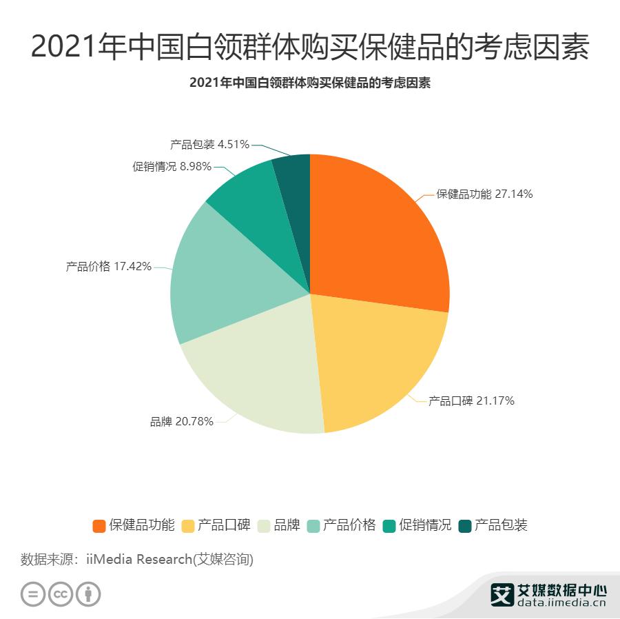 2021年中国白领群体购买保健品的考虑因素