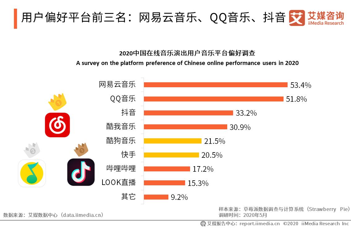 用户偏好平台前三名:网易云音乐、QQ音乐、抖音