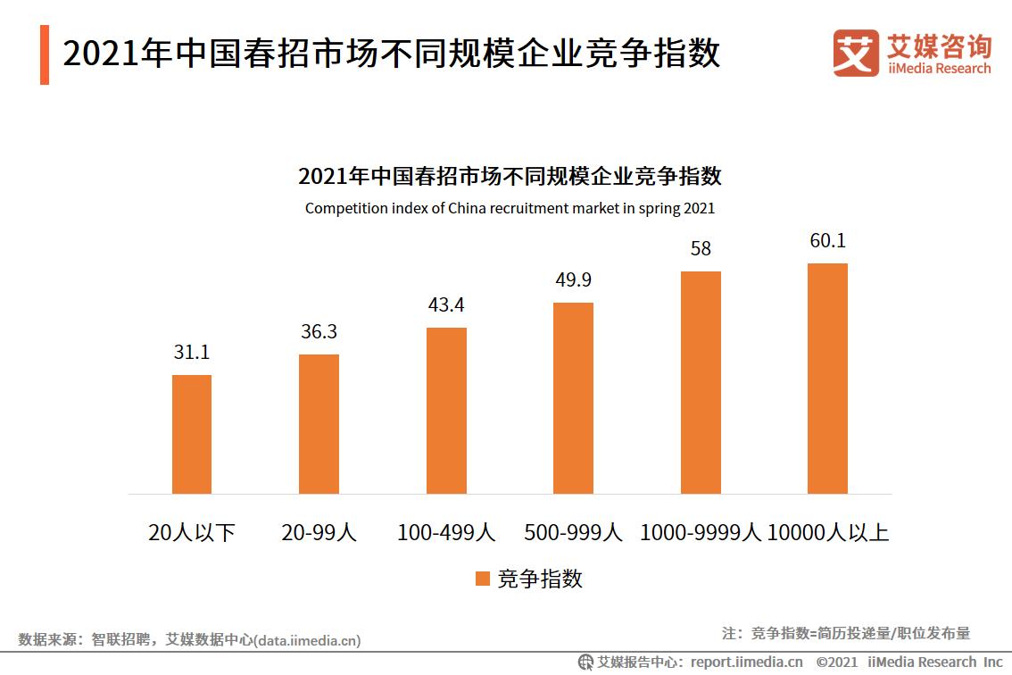 2021年中国春招市场不同规模企业竞争指数