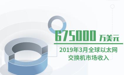 以太网交换机行业数据分析:2019年3月全球以太网交换机市场收入为675000万美元