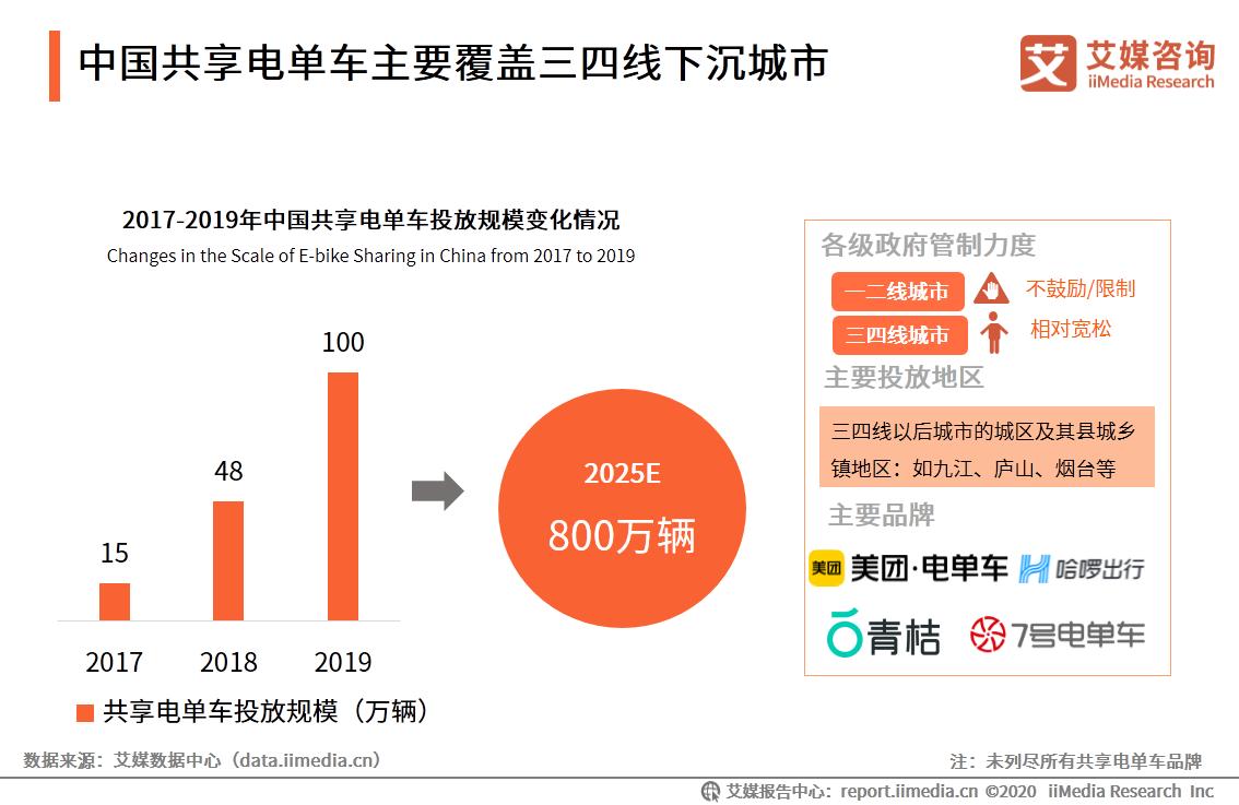中国共享电单车主要覆盖三四线下沉城市