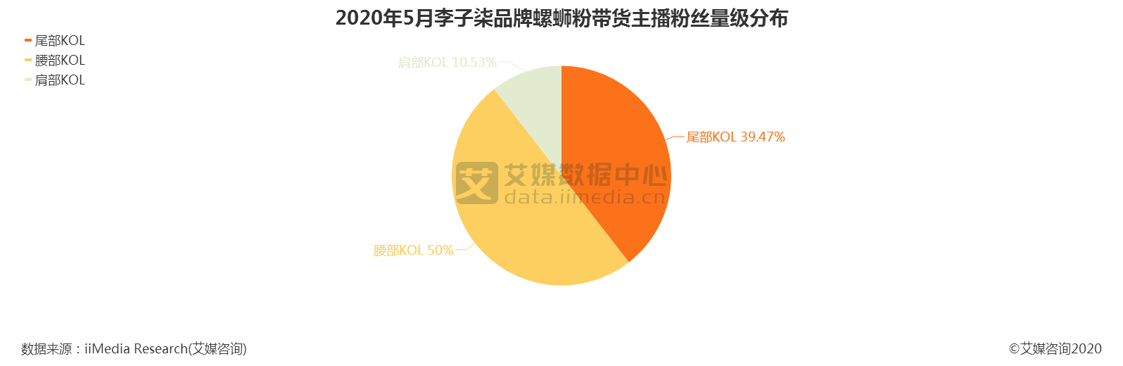 2020年5月李子柒品牌螺蛳粉带货主播粉丝量级分布
