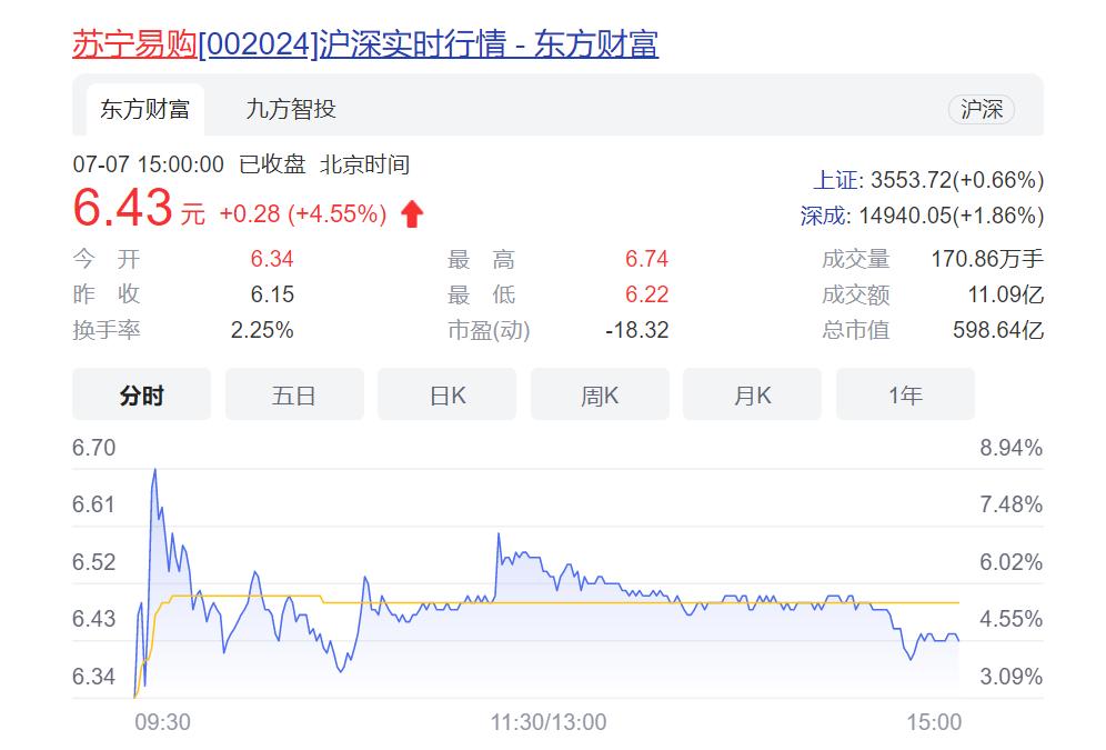 苏宁易购股票走势