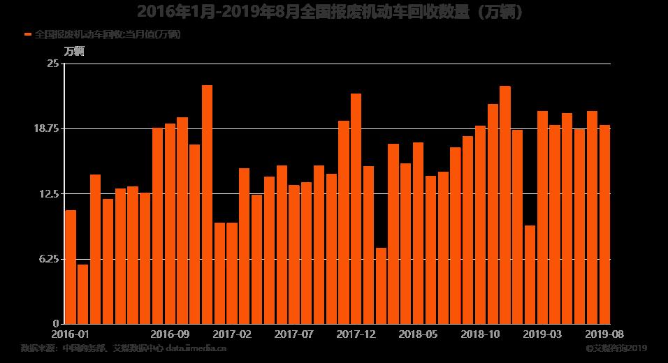 2016年1月-2019年8月全国报废机动车回收数量