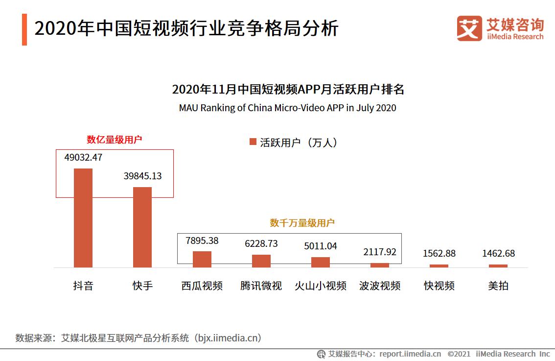 2020年中国短视频行业竞争格局分析