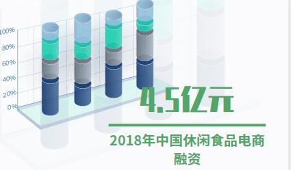 电商行业数据分析:2018年中国休闲食品电商融资4.5亿元