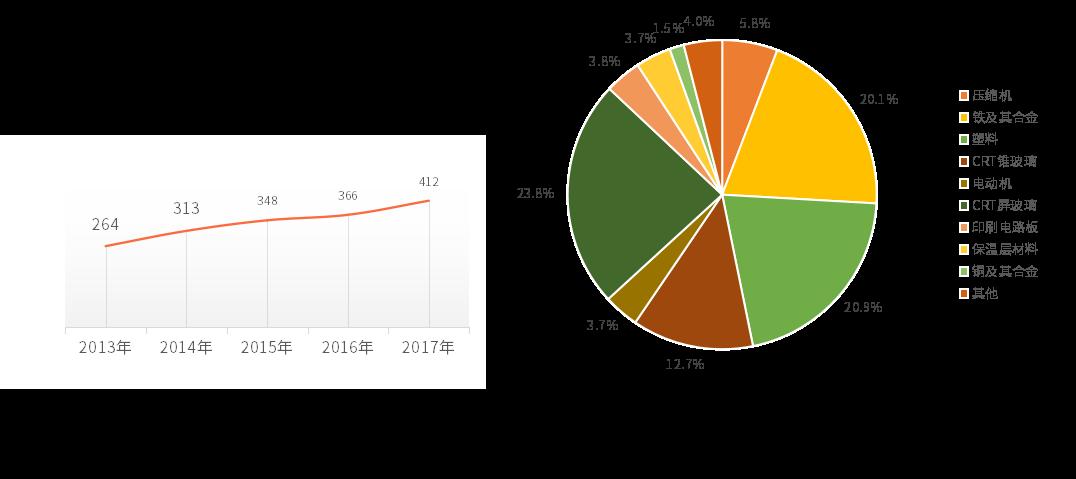 2013-2017年废电子电器回收量
