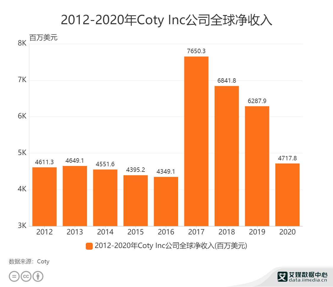 2012-2020年Coty Inc公司全球净收入
