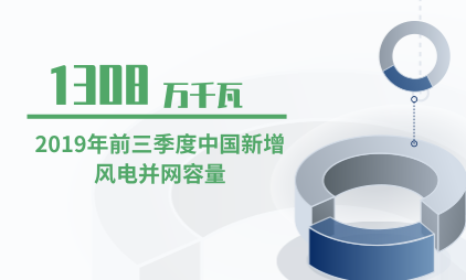 电力行业数据分析:2019年前三季度中国新增风电并网容量为1308万千瓦