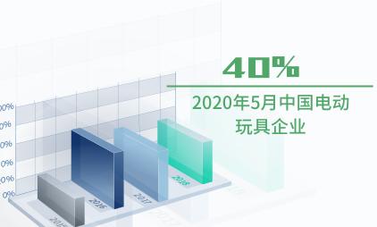 玩具行业数据分析:2020年5月中国电动玩具企业占比40%