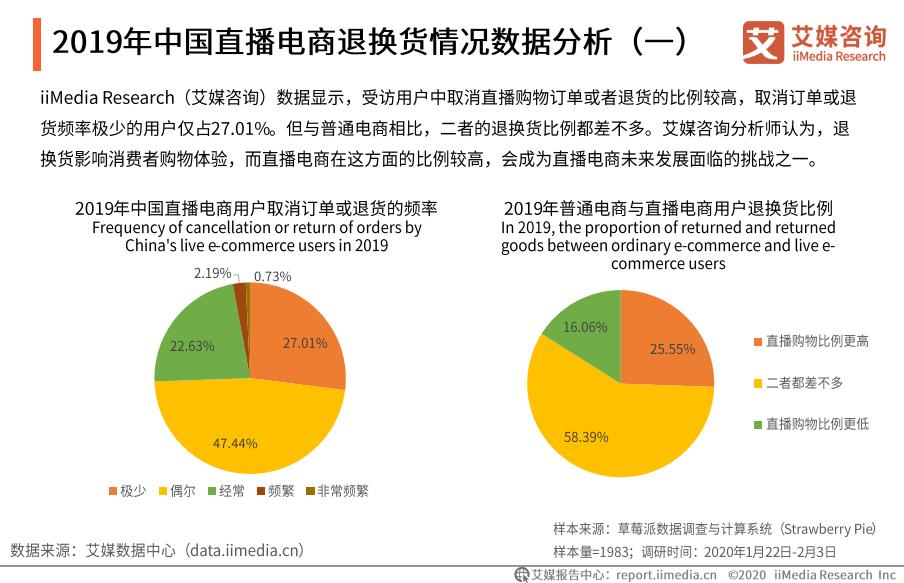 2019年中国直播电商退换货情况数据分析