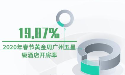 酒店行业数据分析:2020年春节黄金周广州五星级酒店开房率为19.87%
