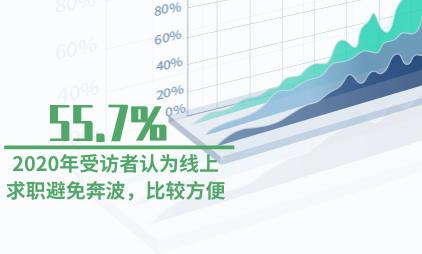 就业市场数据分析:2020年55.7%受访者认为线上求职避免奔波,比较方便