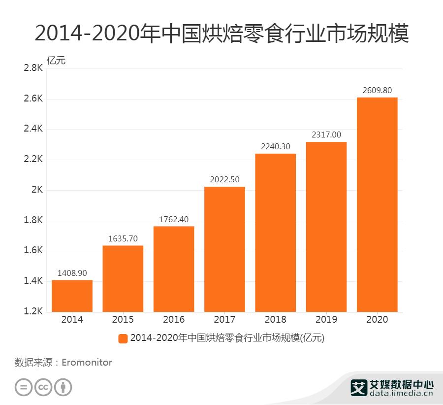 2020年中国烘焙零食行业市场规模达2609.8亿元