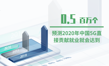 5G行业数据分析:预测2020年中国5G直接贡献就业就会达到0.5百万个