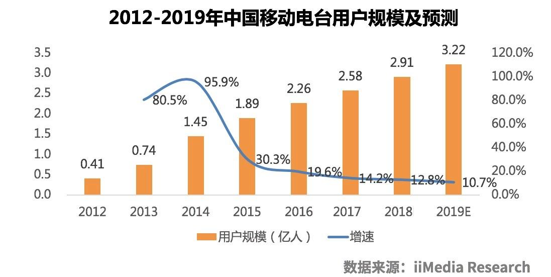 中国移动电台行业剖析及发展前景分析报告