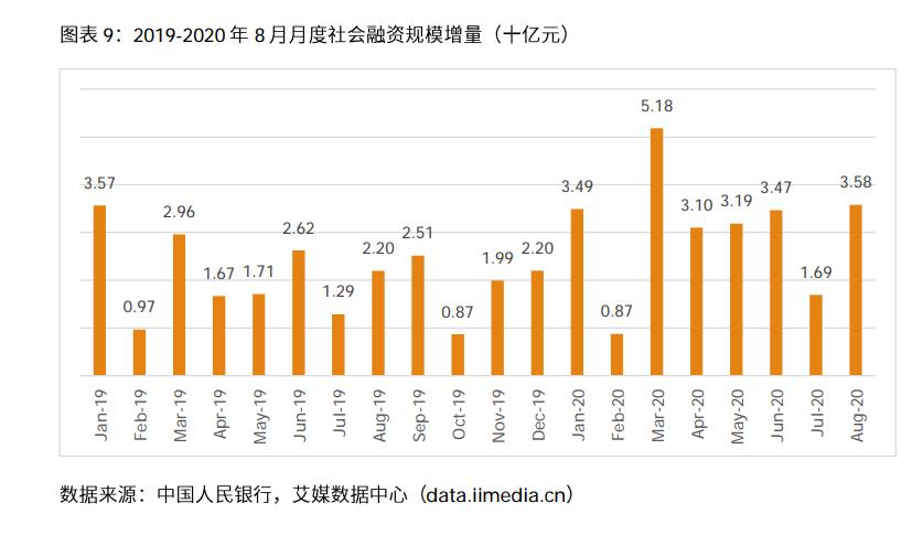 中国社会融资规模