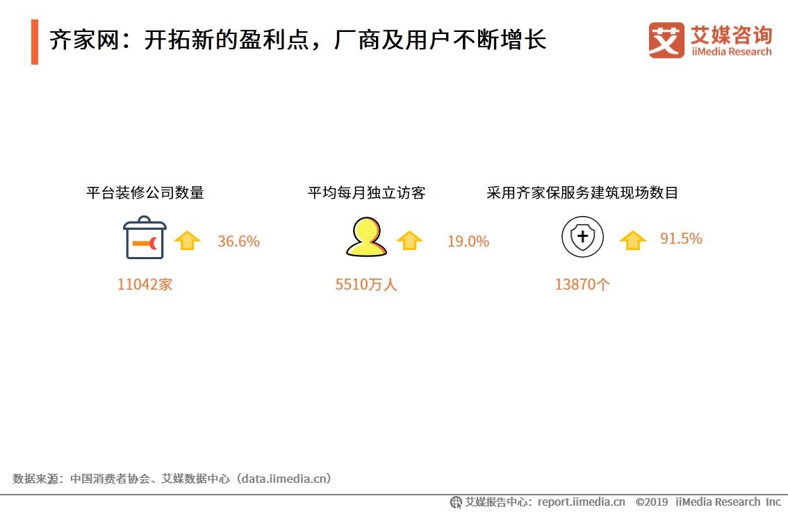 齐家网:开拓新的盈利点,厂商及用户不断增长