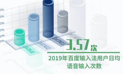 输入法行业数据分析:2019年百度输入法用户日均语音输入次数为3.57次