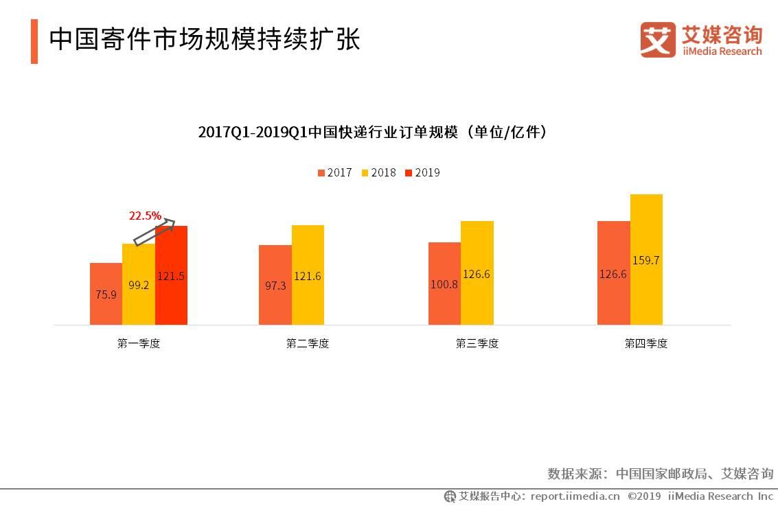 中国快递行业数据分析:2019年第一季度订单规模达121.5亿件
