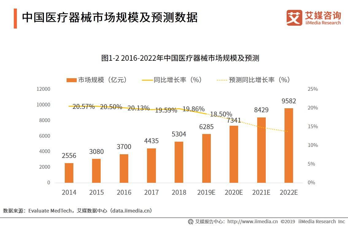 中国医疗器械市场规模及预测数据