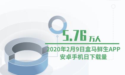 生鲜电商行业数据分析:2020年2月9日盒马鲜生APP安卓手机日下载量为5.76万人