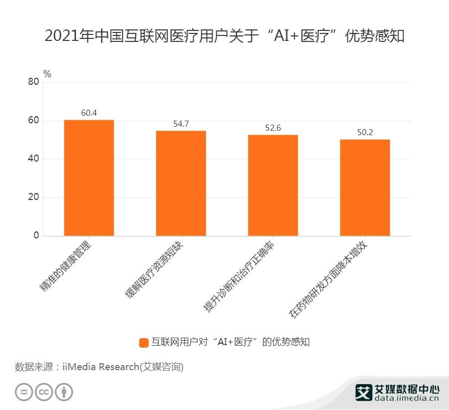 """2021年中国互联网医疗用户关于""""AI+医疗""""优势感知"""