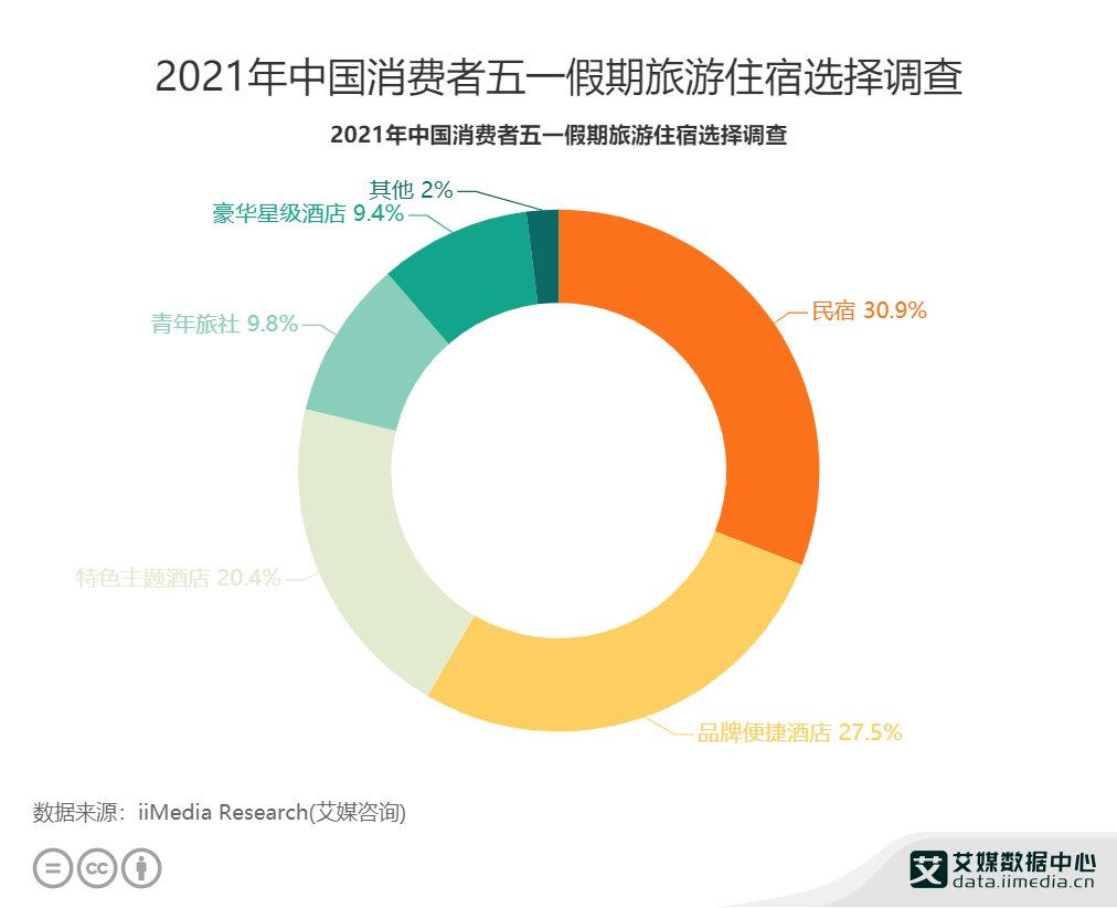 2021年中国消费者五一假期旅游住宿选择调查