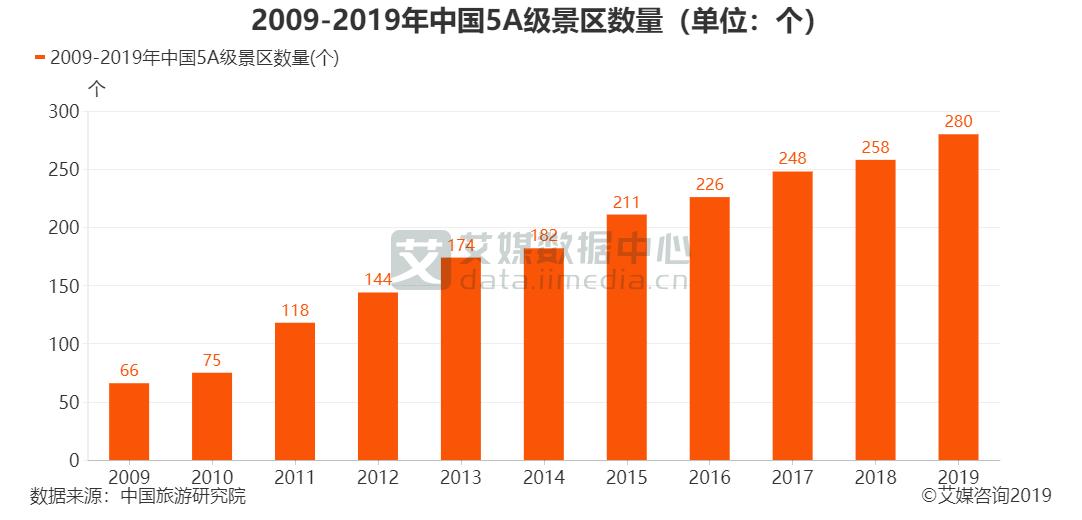 2009-2019年中国5A级景区数量(单位:个)