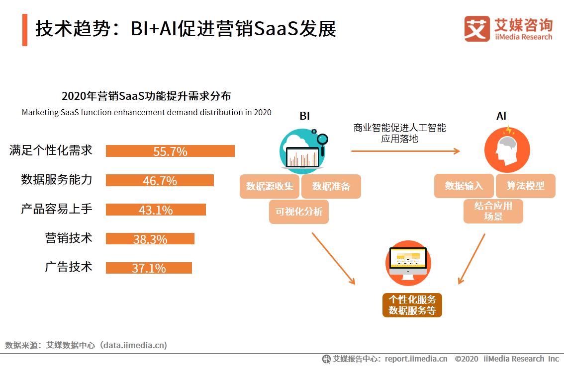 技术趋势:BI+AI促进营销SaaS发展