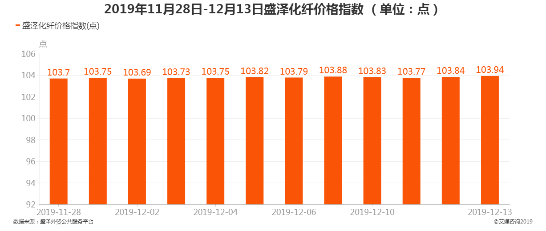 2019年11月28日-12月13日盛泽化纤价格指数