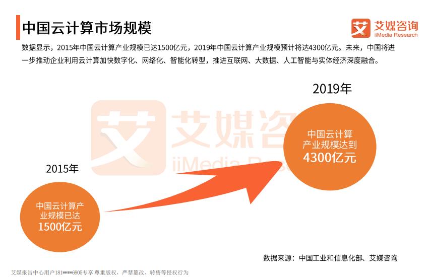 z中国云计算市场规模