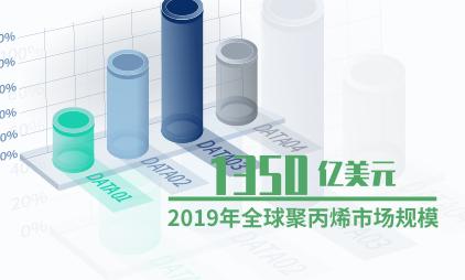 医疗行业数据分析:2019年全球聚丙烯市场规模达1350亿美元