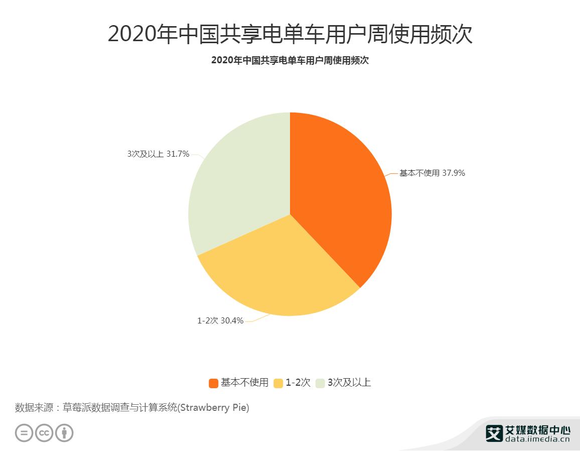 2020年中国共享电单车用户周使用频次