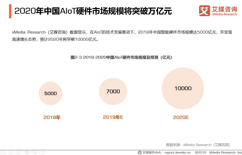 2019年中国AIoT行业现状调查及发展前景预判