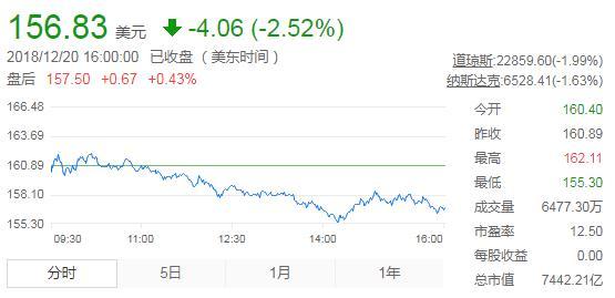 再占先机!高通在德国获iPhone禁售令,苹果股价周四下跌2.52%