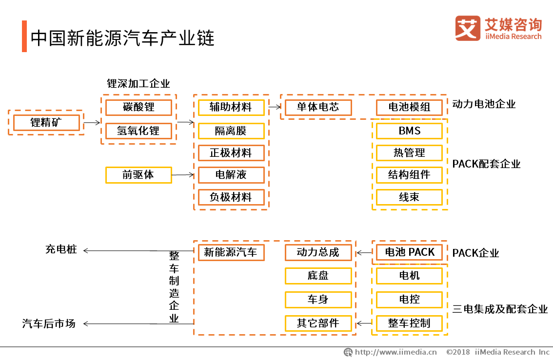中国新能源汽车产业链