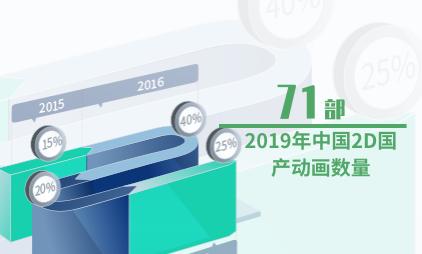 动画行业数据分析:2019年中国2D国产动画数量为71部