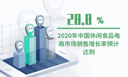 休闲食品行业数据分析:2020年中国休闲食品电商市场销售增长率预计达到28.8%