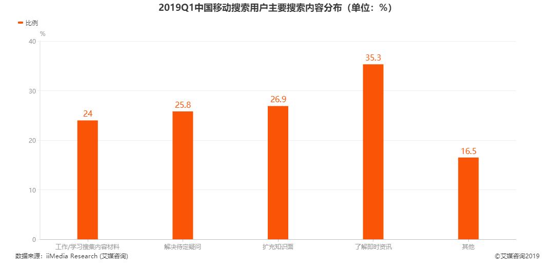 2019Q1中国移动搜索用户主要搜索内容分布