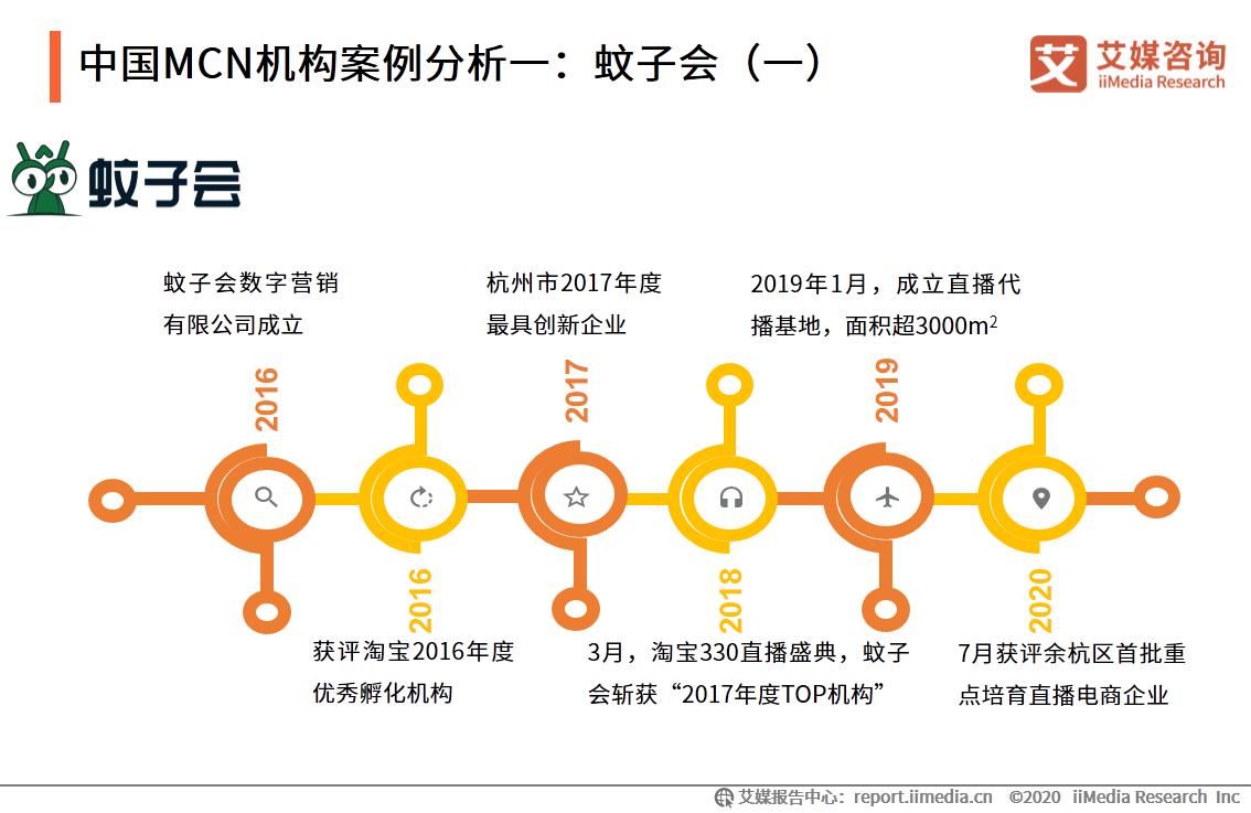 中国MCN机构案例分析一:蚊子会(一)