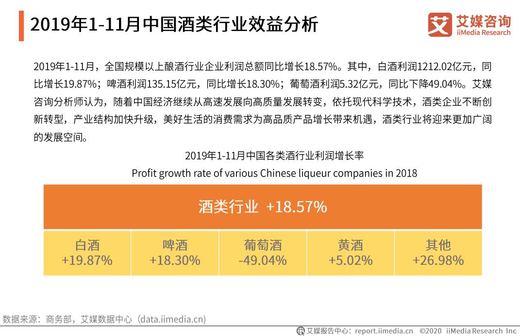 2019年1-11月中国酒类行业效益分析