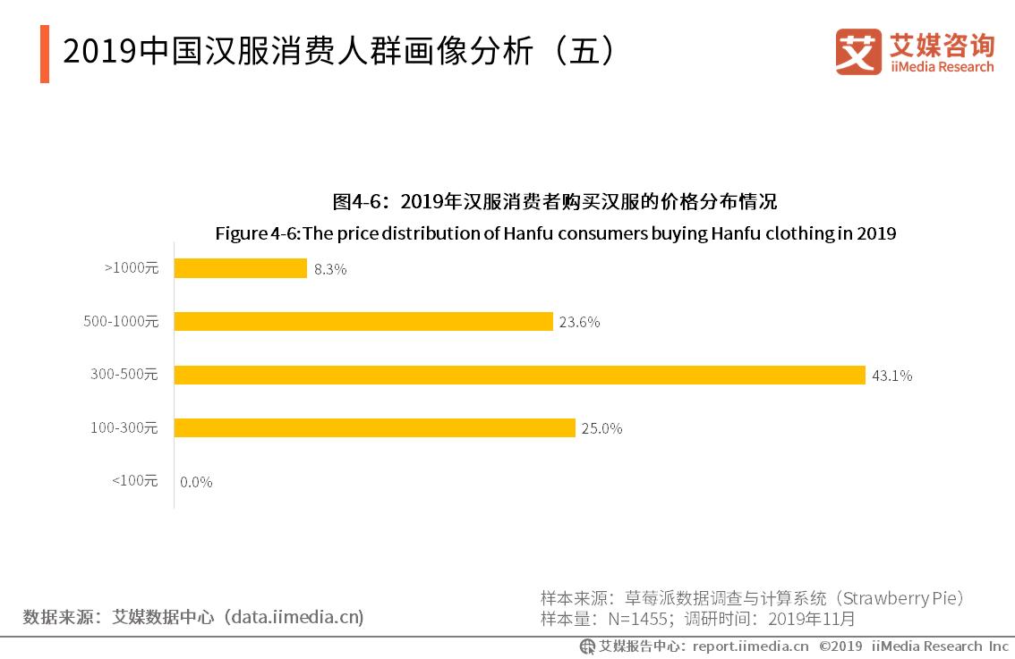 2019中国汉服消费人群画像分析
