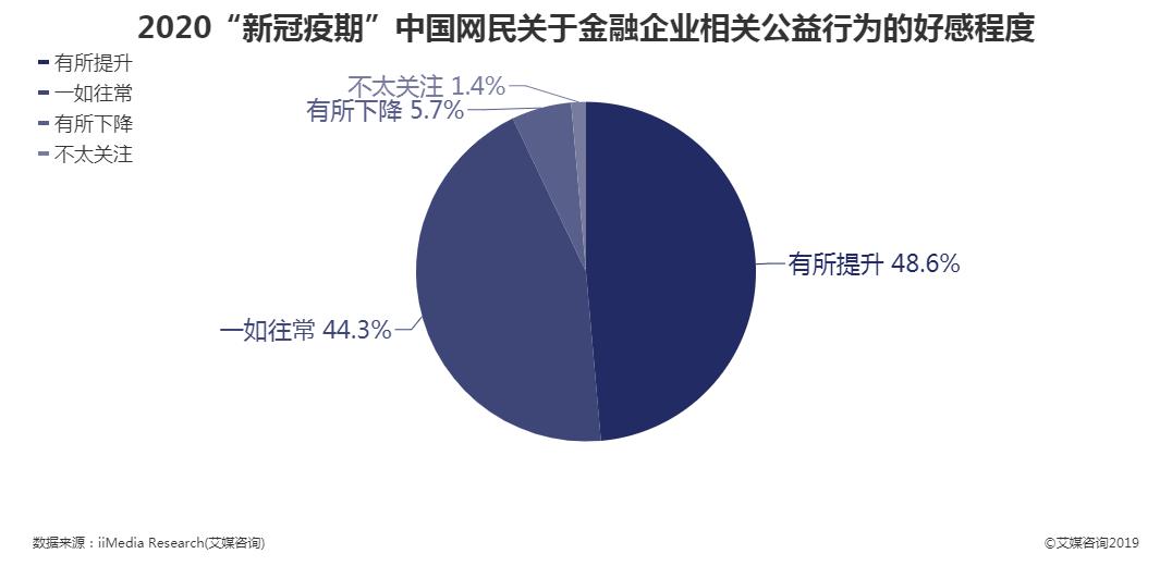 """2020""""新冠疫期""""中国网民关于金融企业相关公益行为的好感程度"""